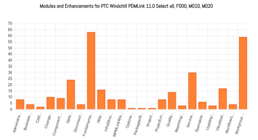 wc-11-0-enhancements-trend